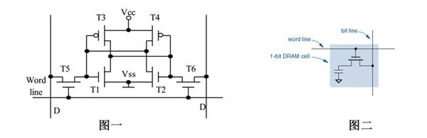 SRAM存储器存储一位需要花6个晶体管,而DRAM存储器只需要用一个电容和一个晶体管。cache追求的是速度所以选择SRAM,而内存则追求容量所以选择能够在相同空间中存放更多内容并且造价相对低廉的DRAM。 我们暂且不去讨论关于SRAM是如何静态存储数据的,为什么DRAM存储器需要不断刷新呢? DRAM存储器里面的数据实际上是存在电容里的。而电容放久了,内部的电荷就会越来越少,对外就形成不了电位的变化。而且当对DRAM进行读操作的时候需要将电容与外界形成回路,通过检查是否有电荷流进或流出来判断该bit是