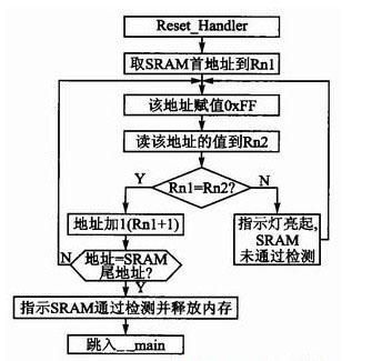 SRAM检测软件程序流程