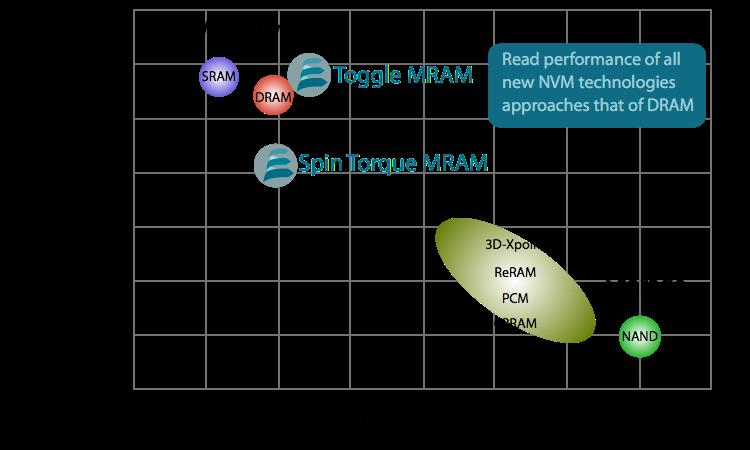 Spin-transfer Torque MRAM