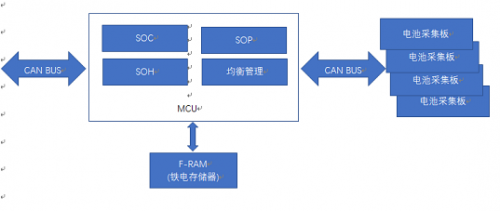 EVERSPIN公司MRAM芯片应用在电动汽车电池管理系统框架图