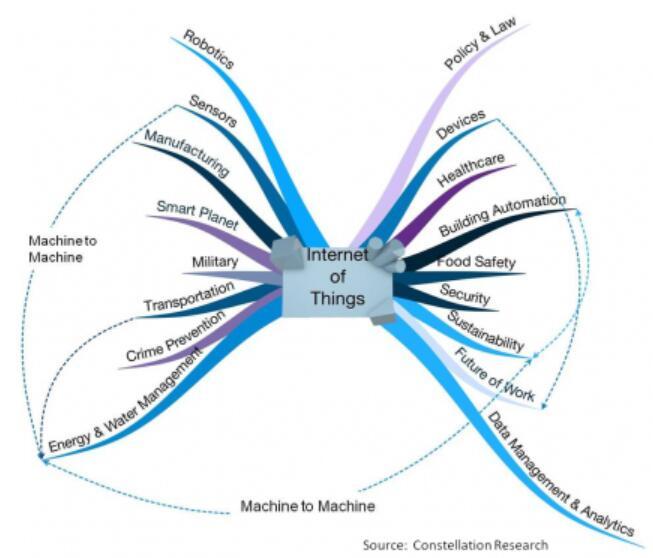 MRAM在哪方面适合物联网