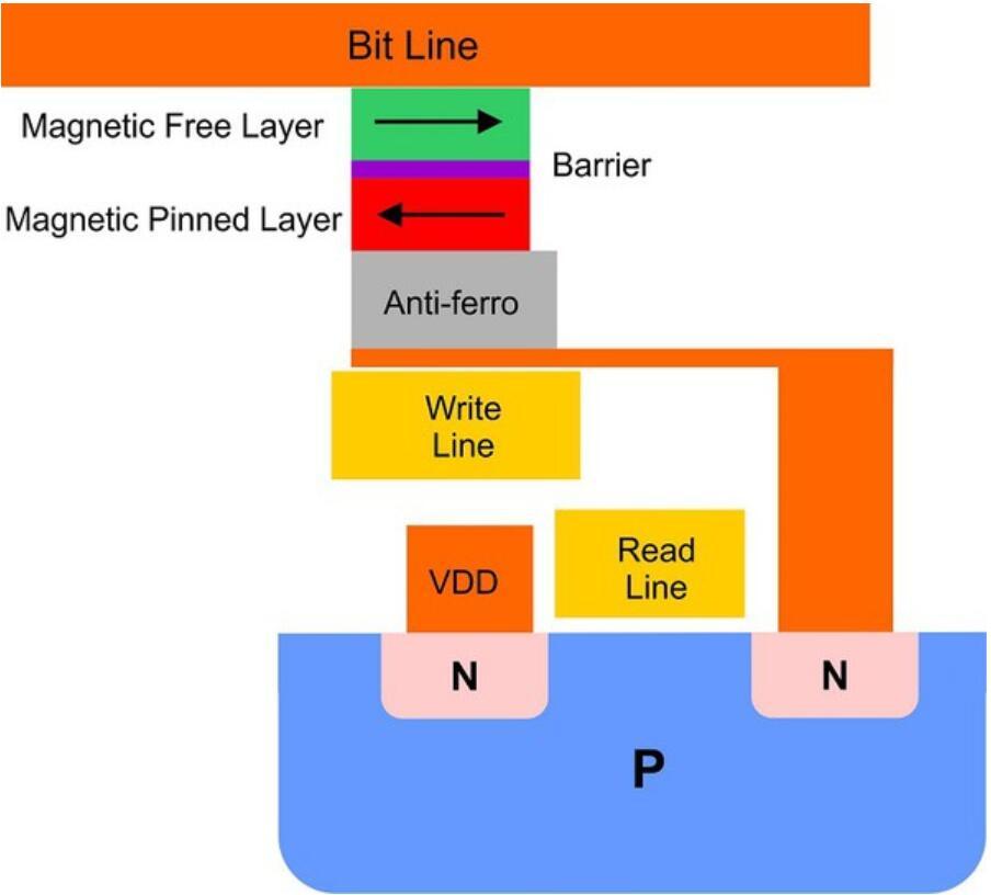 STT-MRAM存储器技术结构图