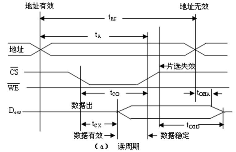 SRAM静态随机存储器芯片的读周期