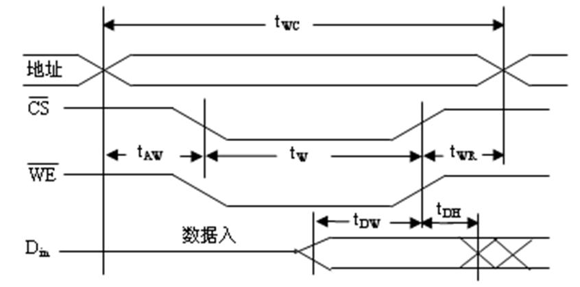 SRAM静态随机存储器芯片的写周期