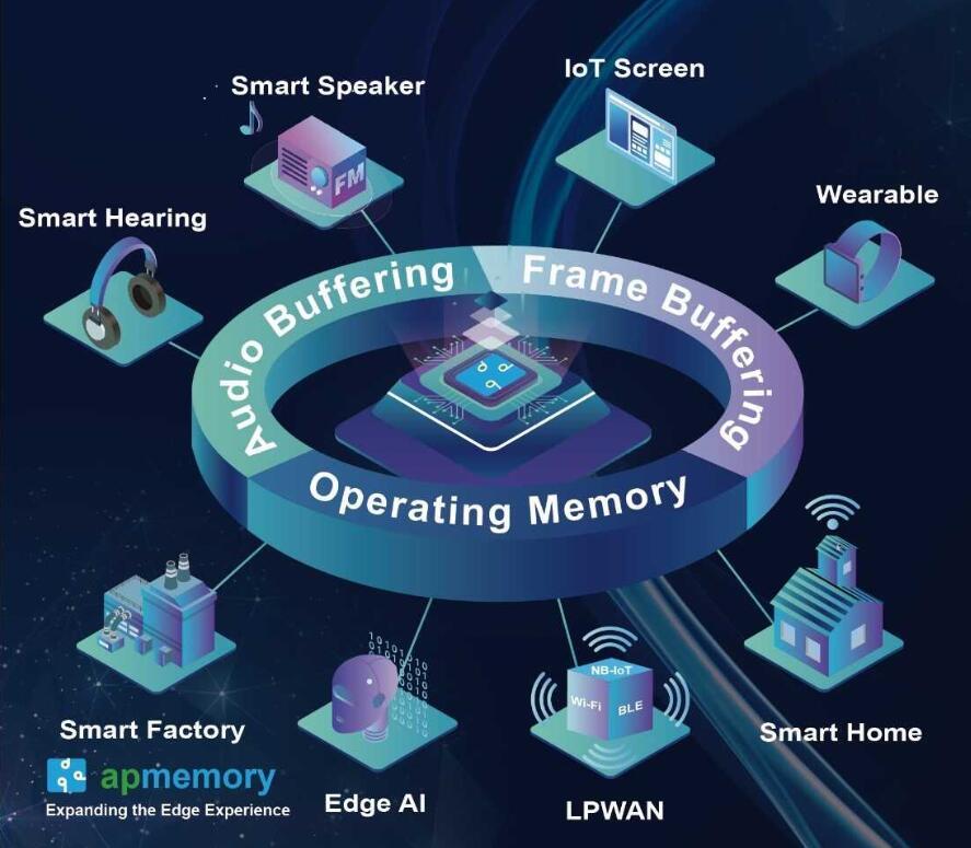 基于PSRAM技术的IoT ram存储器解决方案