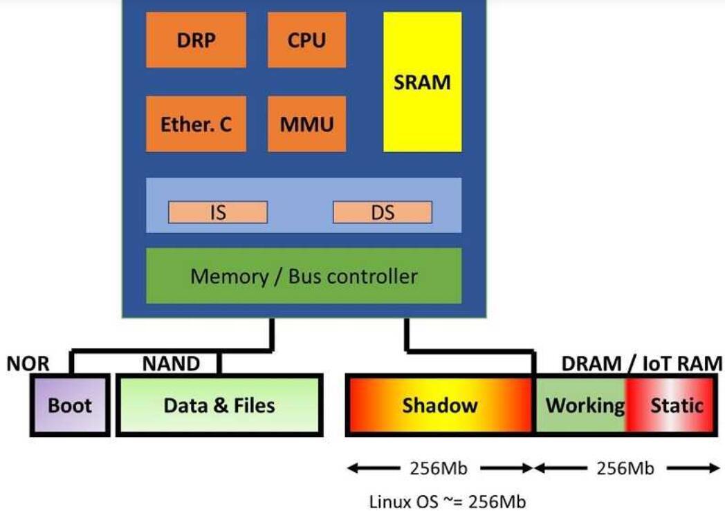 MCU系统中Iot RAM的潜在应用