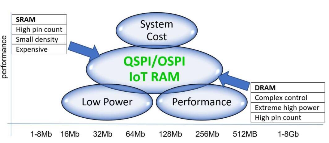 IoT RAM在需要扩展内存的IoT/嵌入式应用程序中占据了最佳中间地带