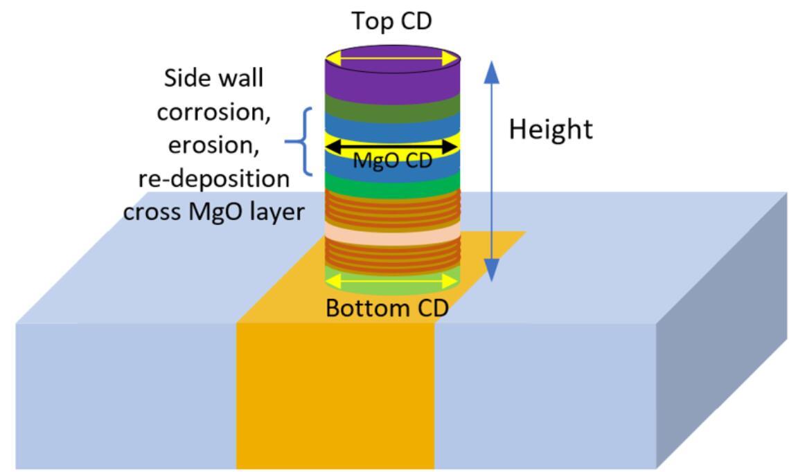 MRAM关键工艺步骤
