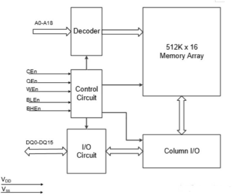 图1 XM8A51216功能框图