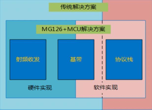 业界性价比高的通用BLE射频前端芯片MG126