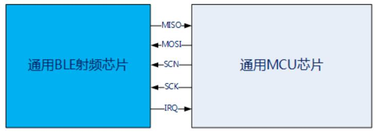 巨微通用无线射频芯片的功能和特点