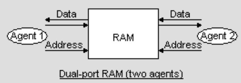 双端口RAM的简化图