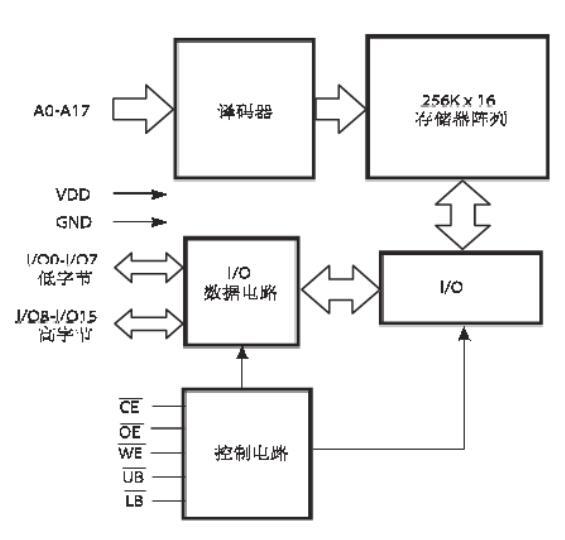 ISSI异步SRAM存储芯片IS61LV25616AL功能简介