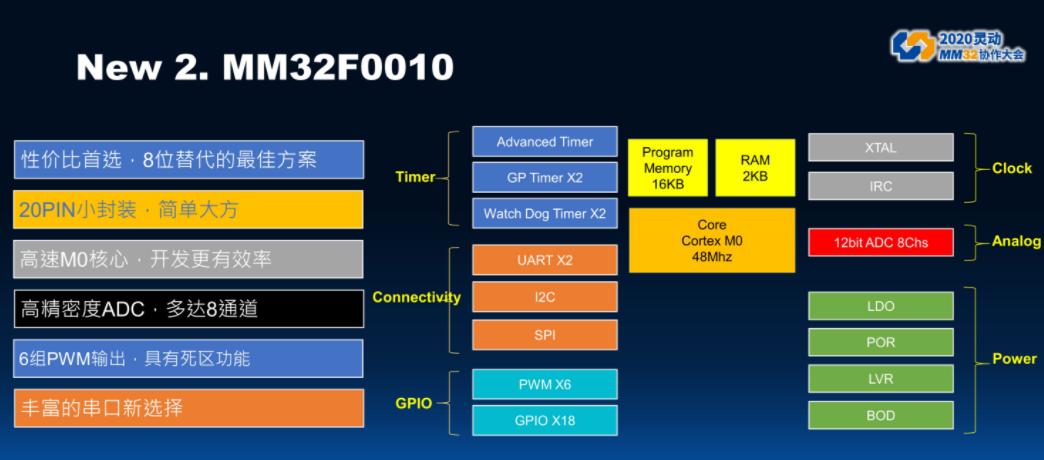 灵动微新品MM32F0010替代8位MCU方案