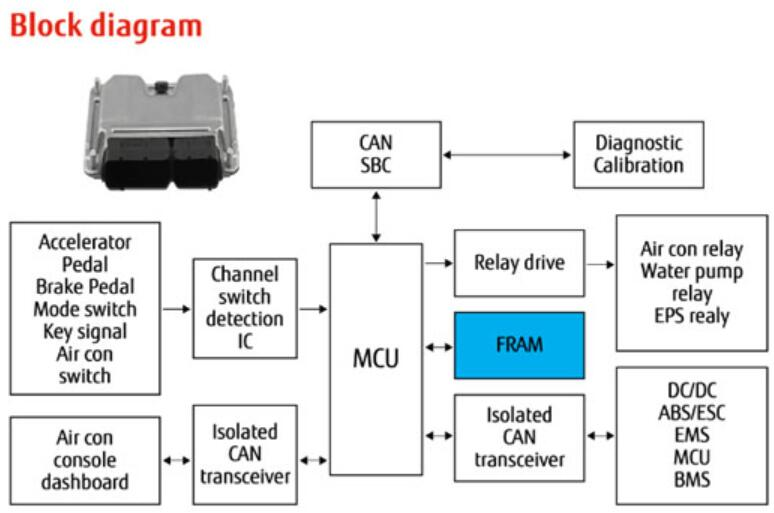 车规级FRAM满足汽车电子可靠性和无迟延要求