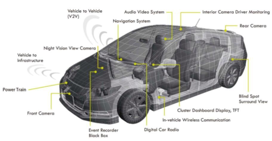 为什么NOR FLASH仍是汽车行业的优选