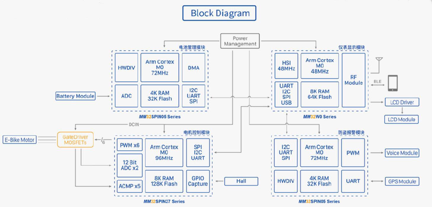灵动微电动车辆方案-MM32SPIN05
