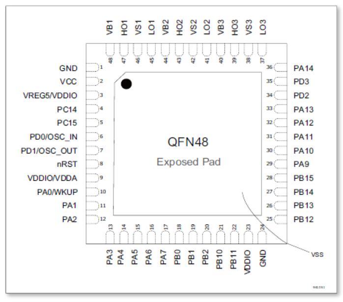 电机控制专用国产32位单片机MM32SPIN360C