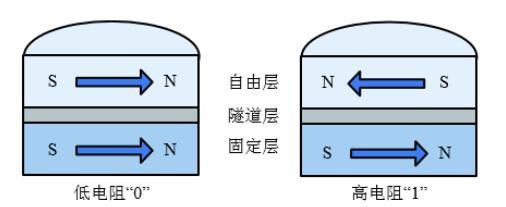 MRAM工作原理分析