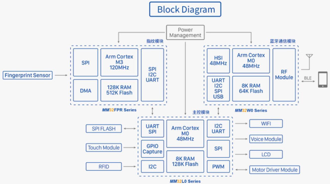 灵动微国产32位单片机智能门锁解决方案