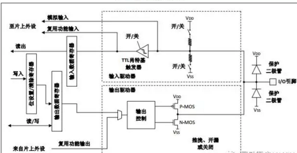 初识灵动微MM32 GPIO