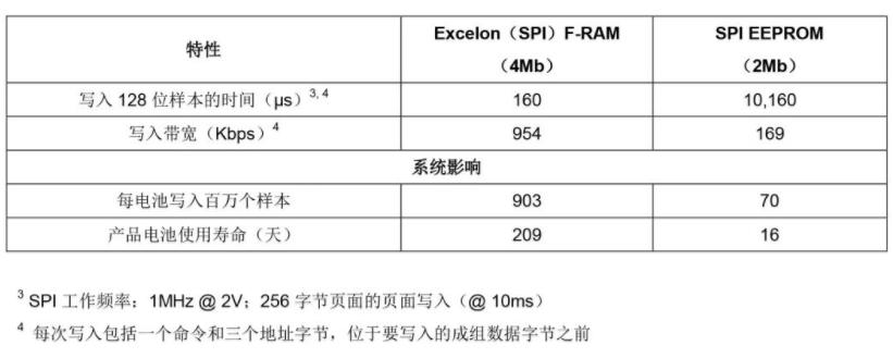 案例研究:FRAM存储器应用在便携式医疗刺激系统