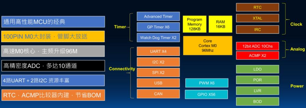 灵动微ARM®Cortex®M0内核国产32位单片机MM32F0270