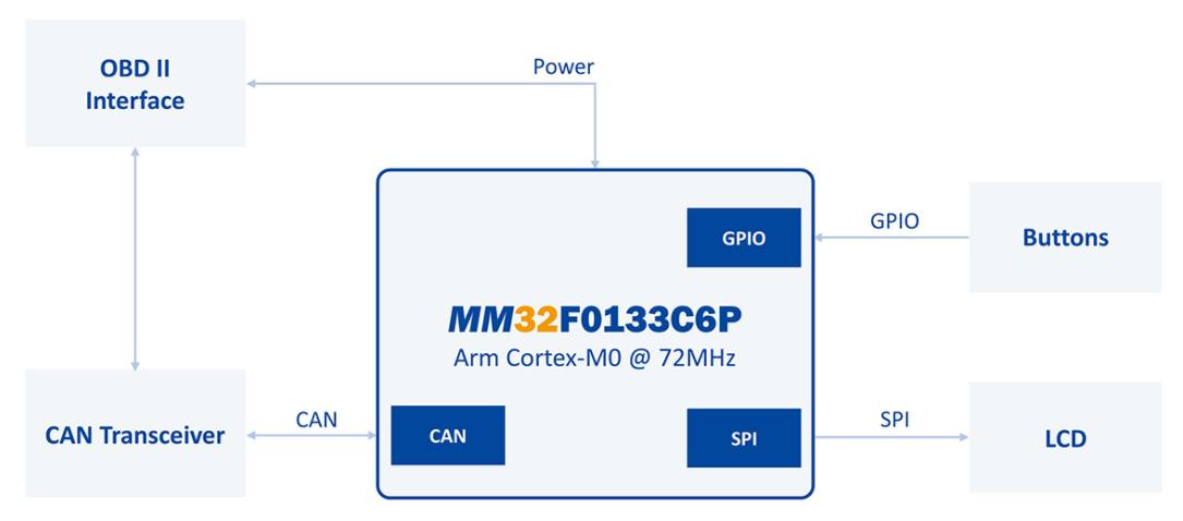 灵动微MM32F0133C6P微控制器的OBD诊断仪系统参考方案